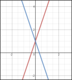 An example of a bad graph for those who are color blind. This graph shows a red line and a blue line.