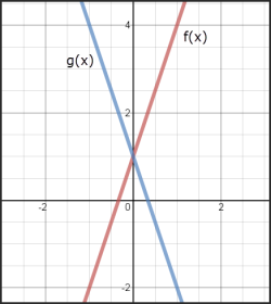 An example of a better labeled graph to avoid making this question doable for those who are color blind. g(x) is decreasing as we increase values of x; f(x) is increasing for increasing values of x.