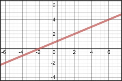 Graph of the equation y -=(1/2)x+1
